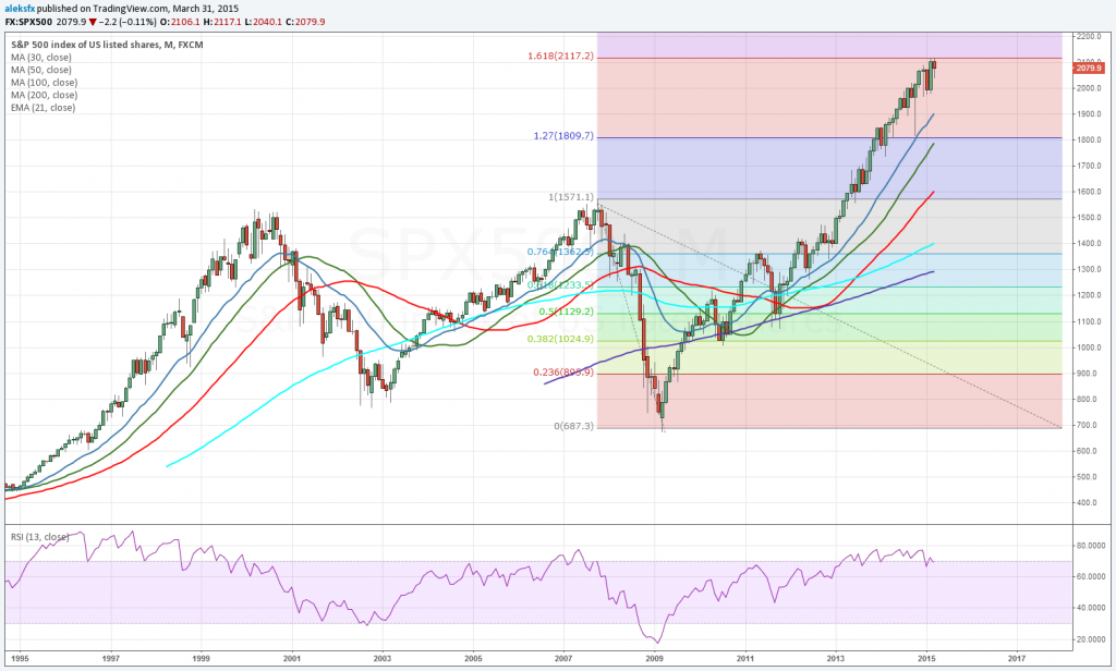 SP500 monthly