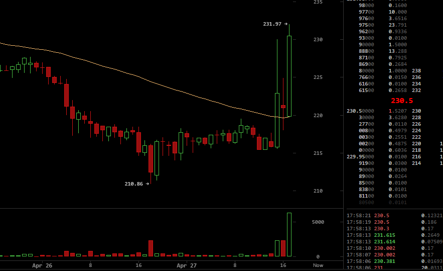 A screenshot of the price movement on BTC-e, via Bitcoinwisdom, April 27