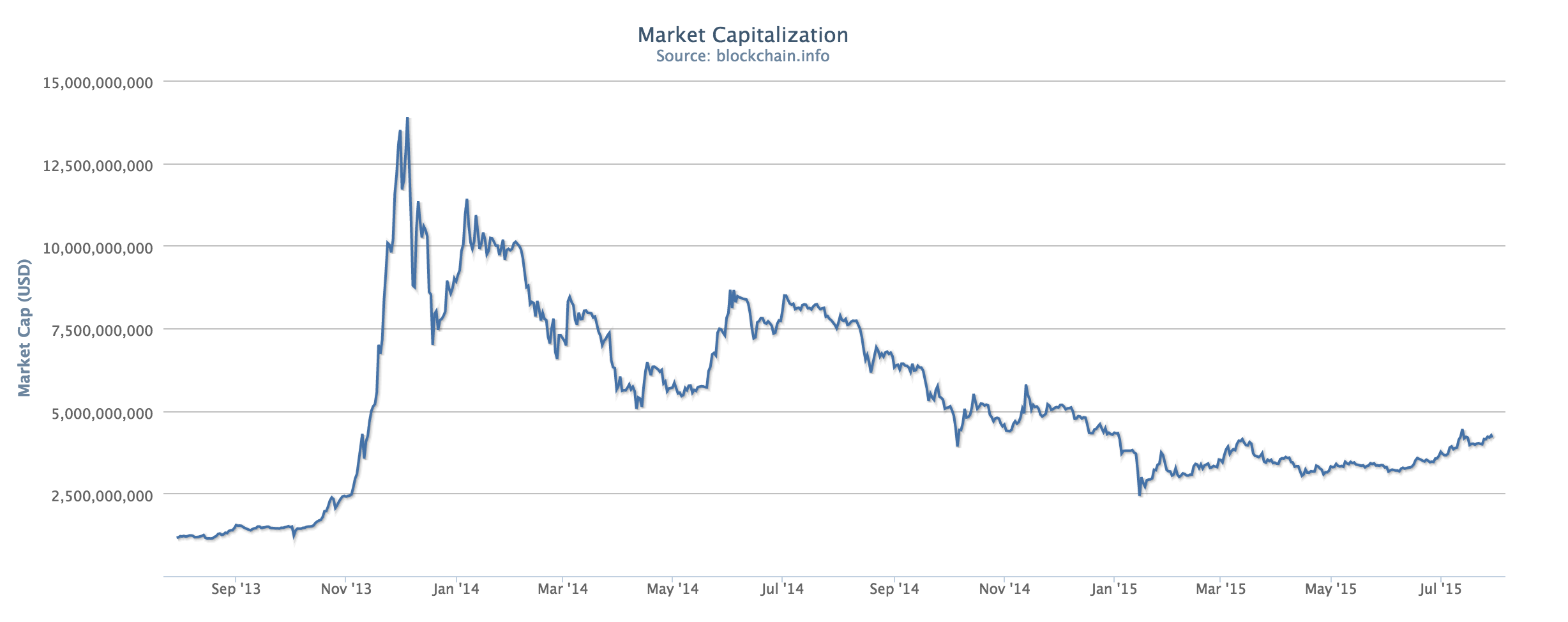 Bitcoin Market Cap >> Current Market Capitalization Of Bitcoin Historical Bitcoin Prices