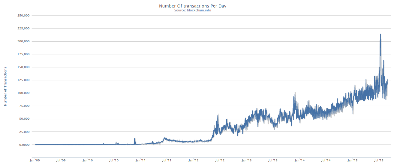 Bitcoin transactions per day