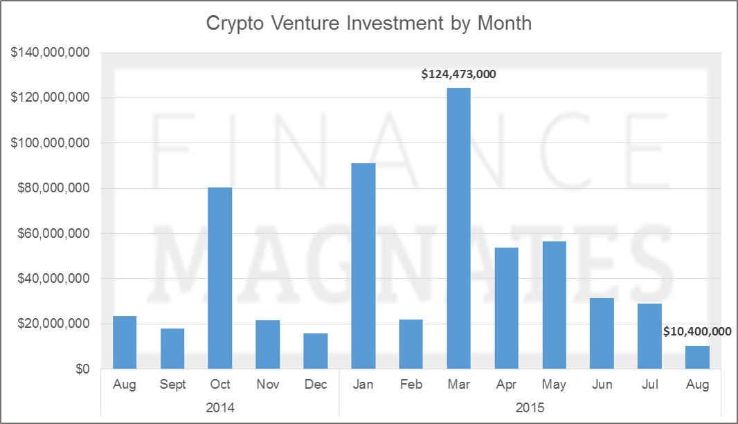Crypto Venture Investment by Month