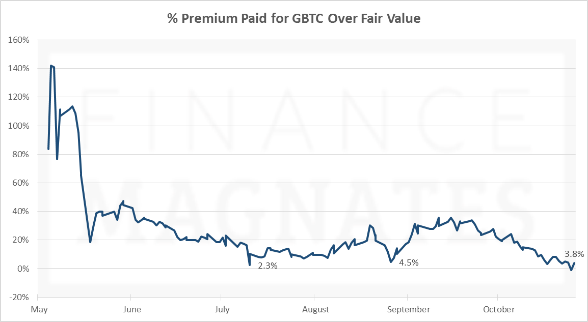 % Premium Paid for Shares of GBTC Above Fair Value- Oct 26