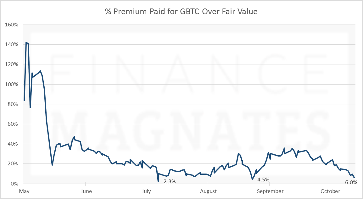 % Premium Paid for Shares of GBTC Above Fair Value- Updated