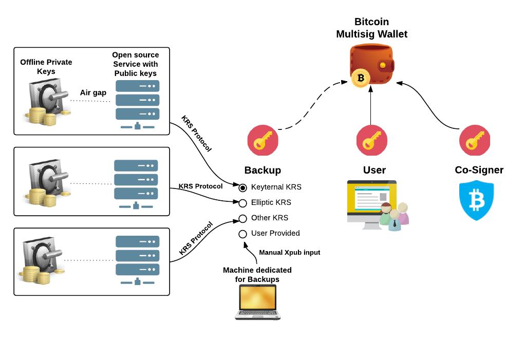 BitGo Key Recovery Service