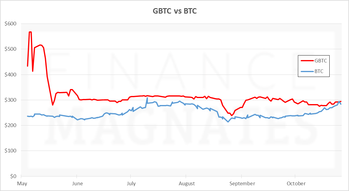 GBTC vs BTC, Oct 26