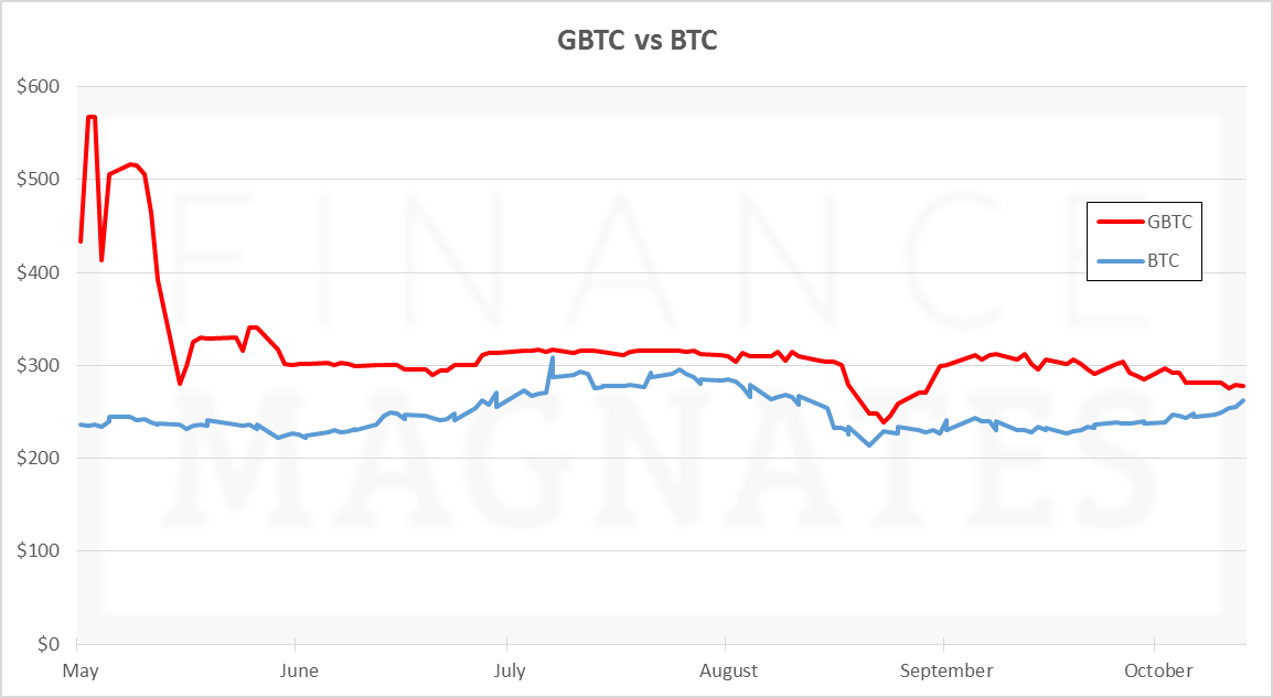 GBTC vs BTC Updated