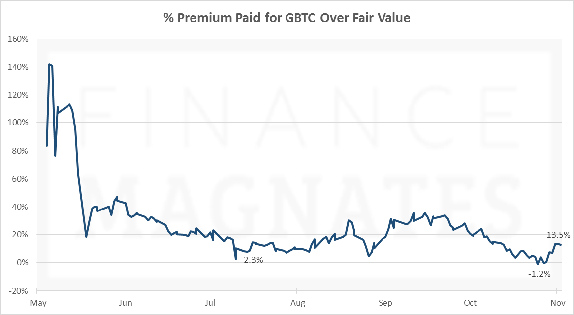 % Premium for GBTC Over BTC
