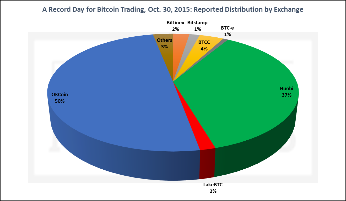Bitcoin Tradng, Oct 30- Distribution