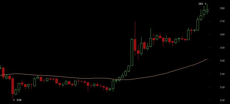 Bitcoin price- Nov 30