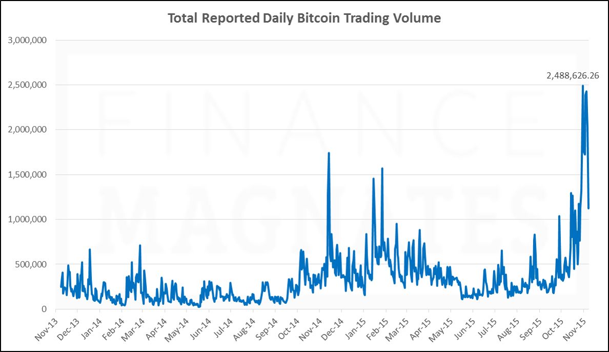 Total Bitcoin Trading Volume