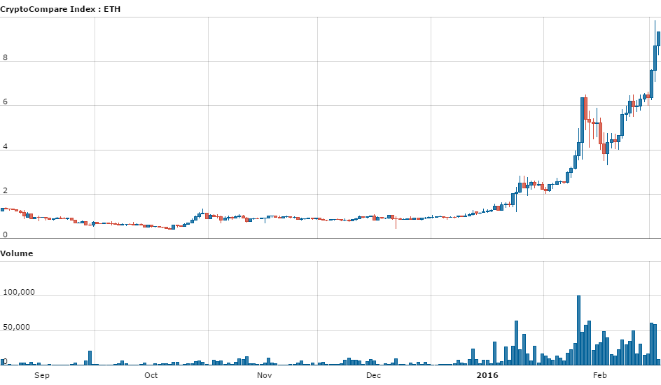 day_CryptoCompare_Index_ETH_USD_180_11456996972268