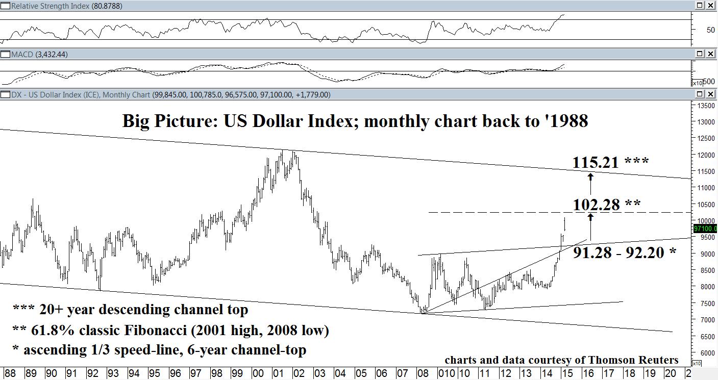 US Dollar long-term (1)