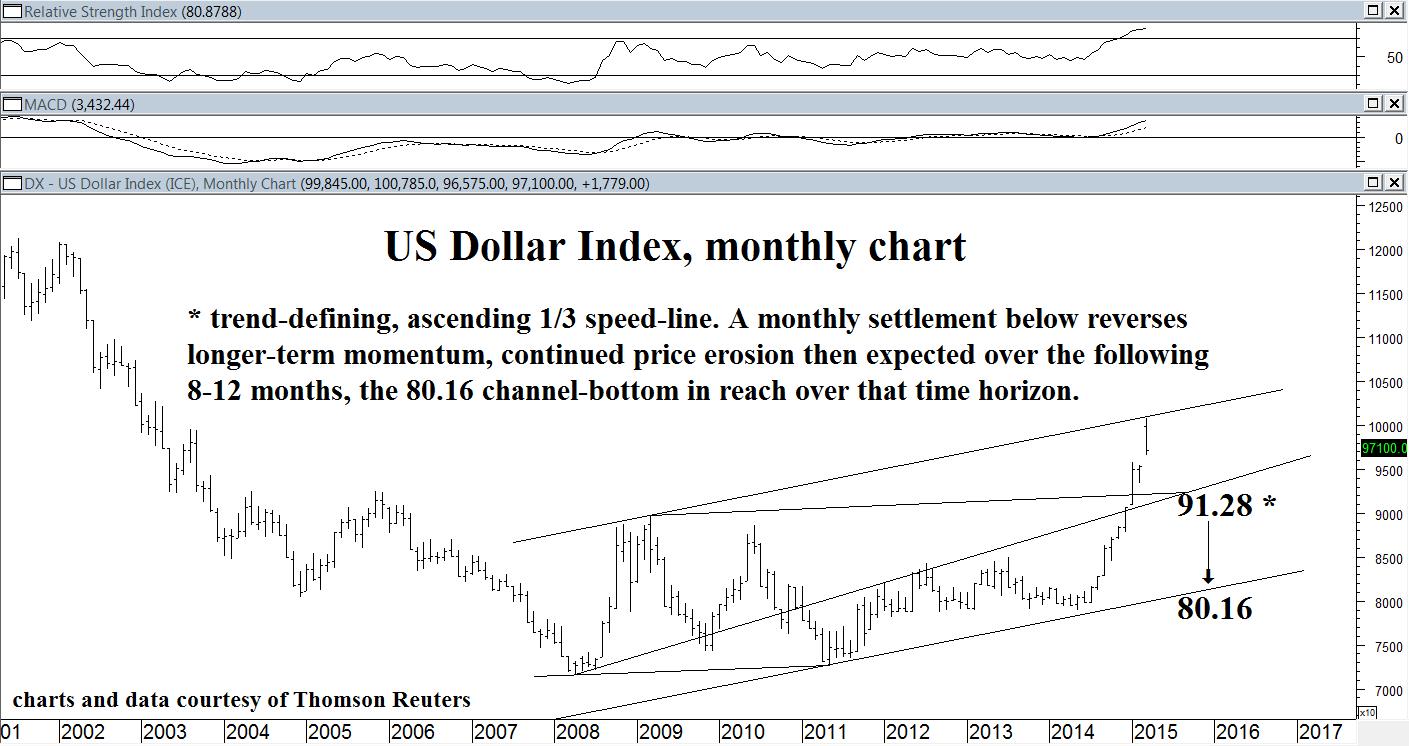 US Dollar zoom (1)