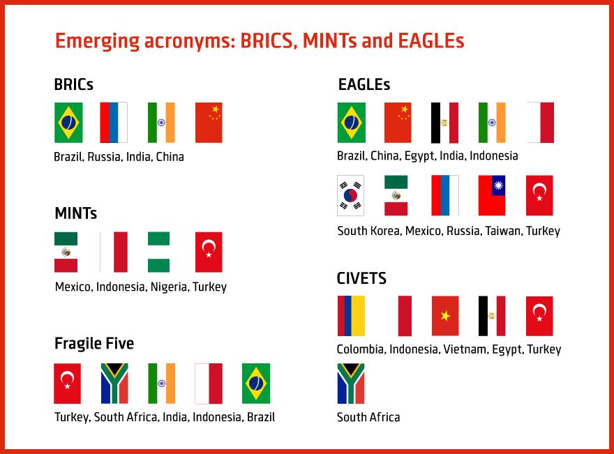 BRICS, CIVETS, EAGLEs, Fragile Five, MINT - Finance Magnates Explains this Emerging Markets Alphabet Soup