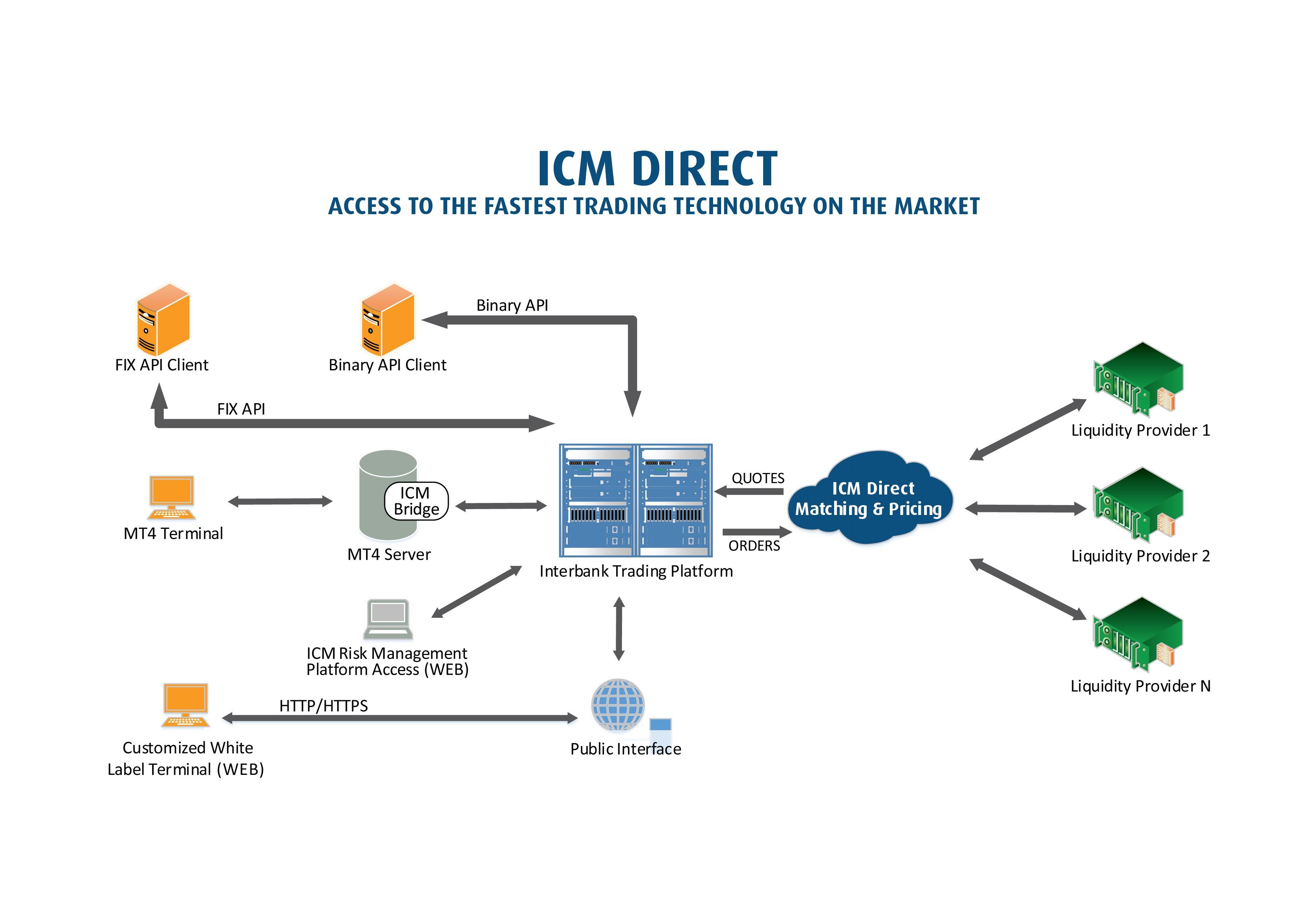 ICM Direct
