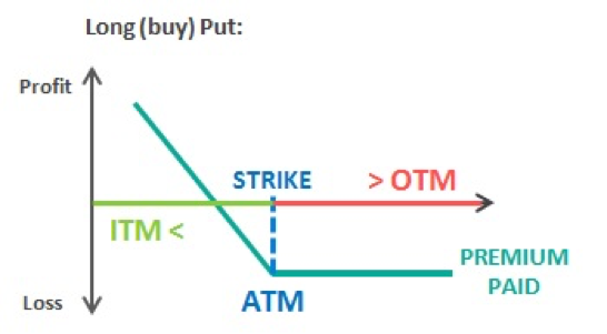 Forex call put options