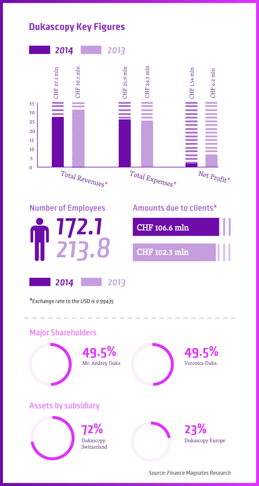 Dukascopy Annual Figures 2014