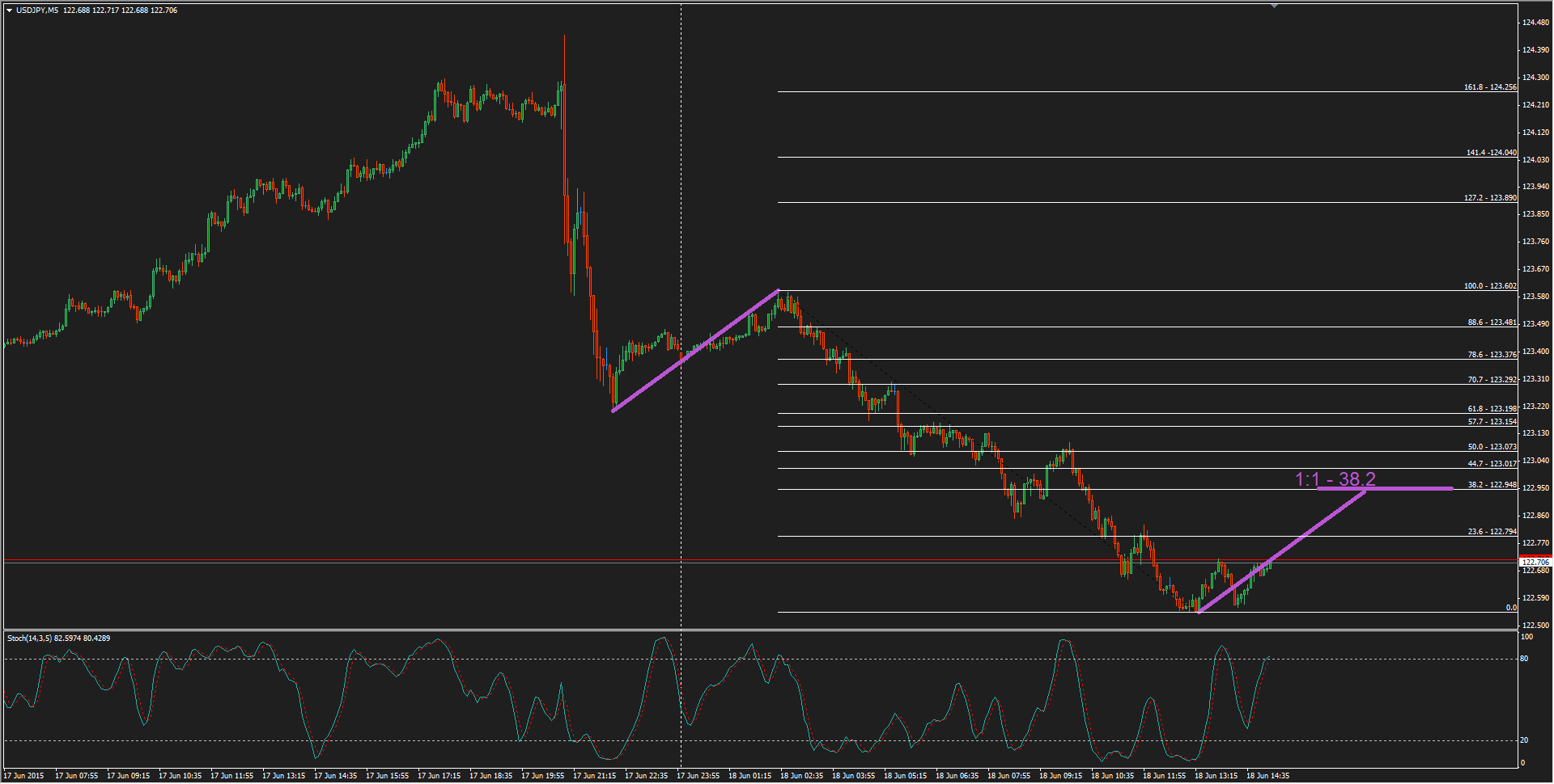USDJPY M5 / Chart source MT4