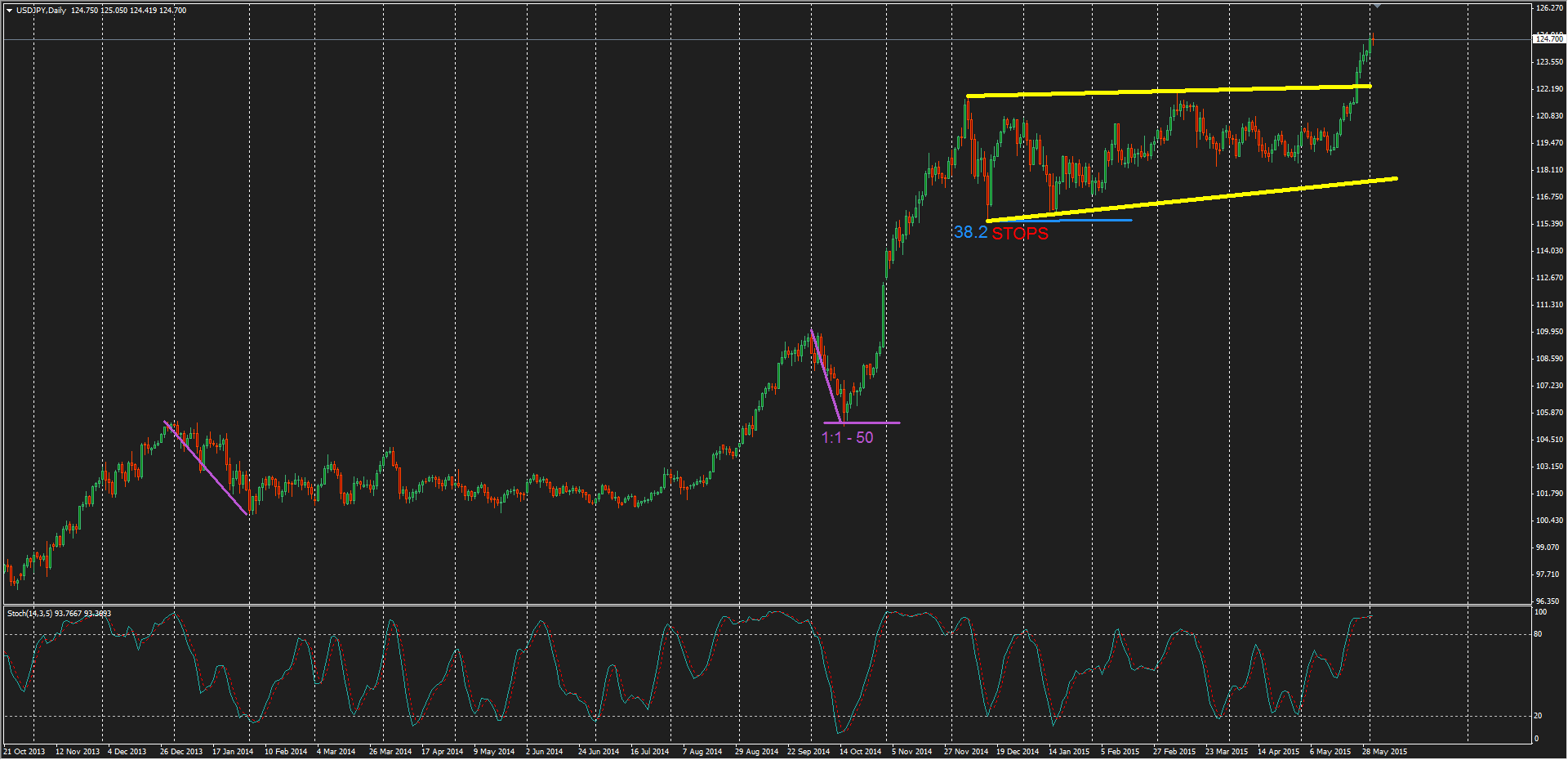 USD/JPY Daily Chart - SOURCE: AXITrader MT4