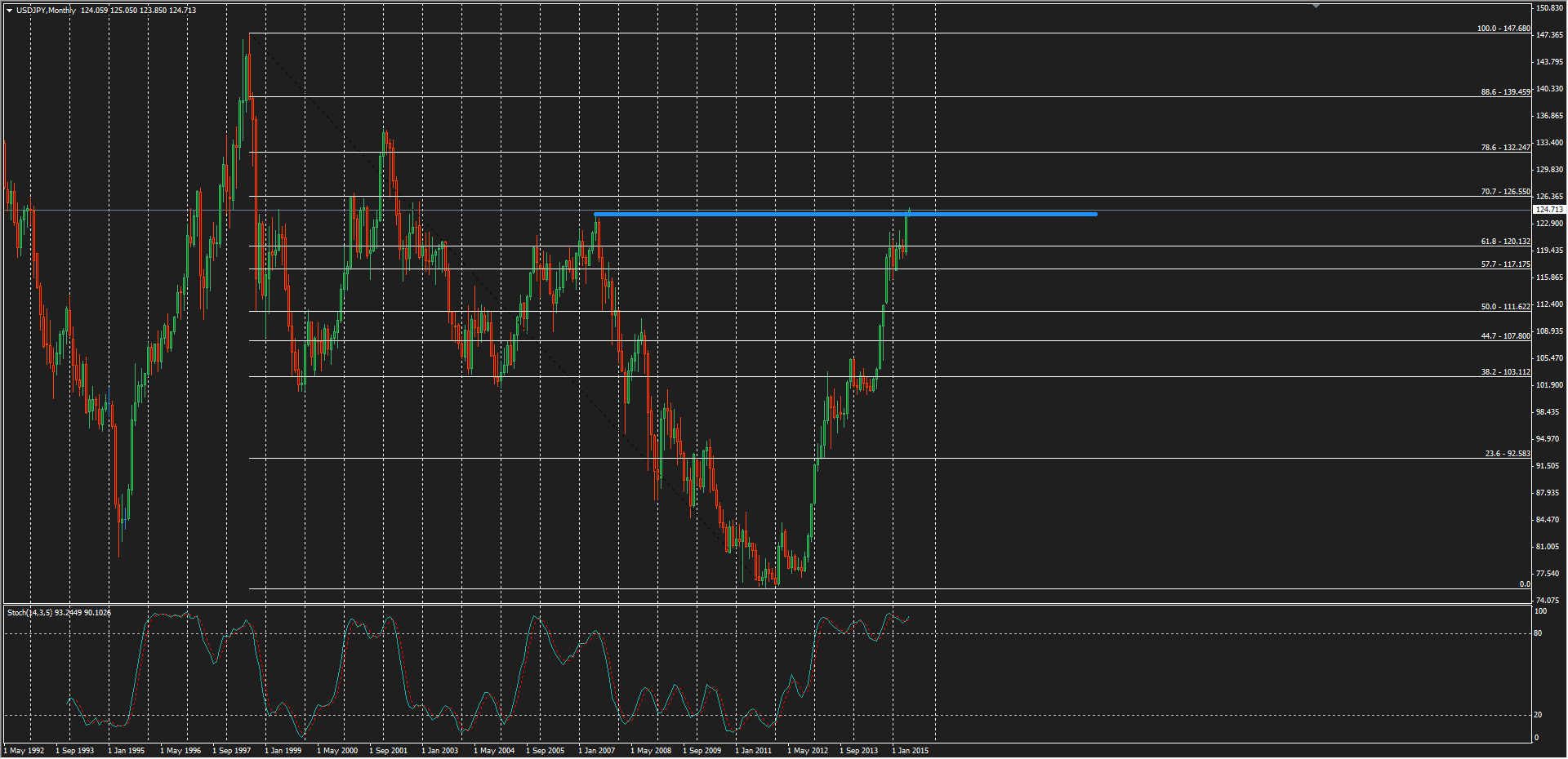USD/JPY Monthly chart SOURCE: AXITrader MT4
