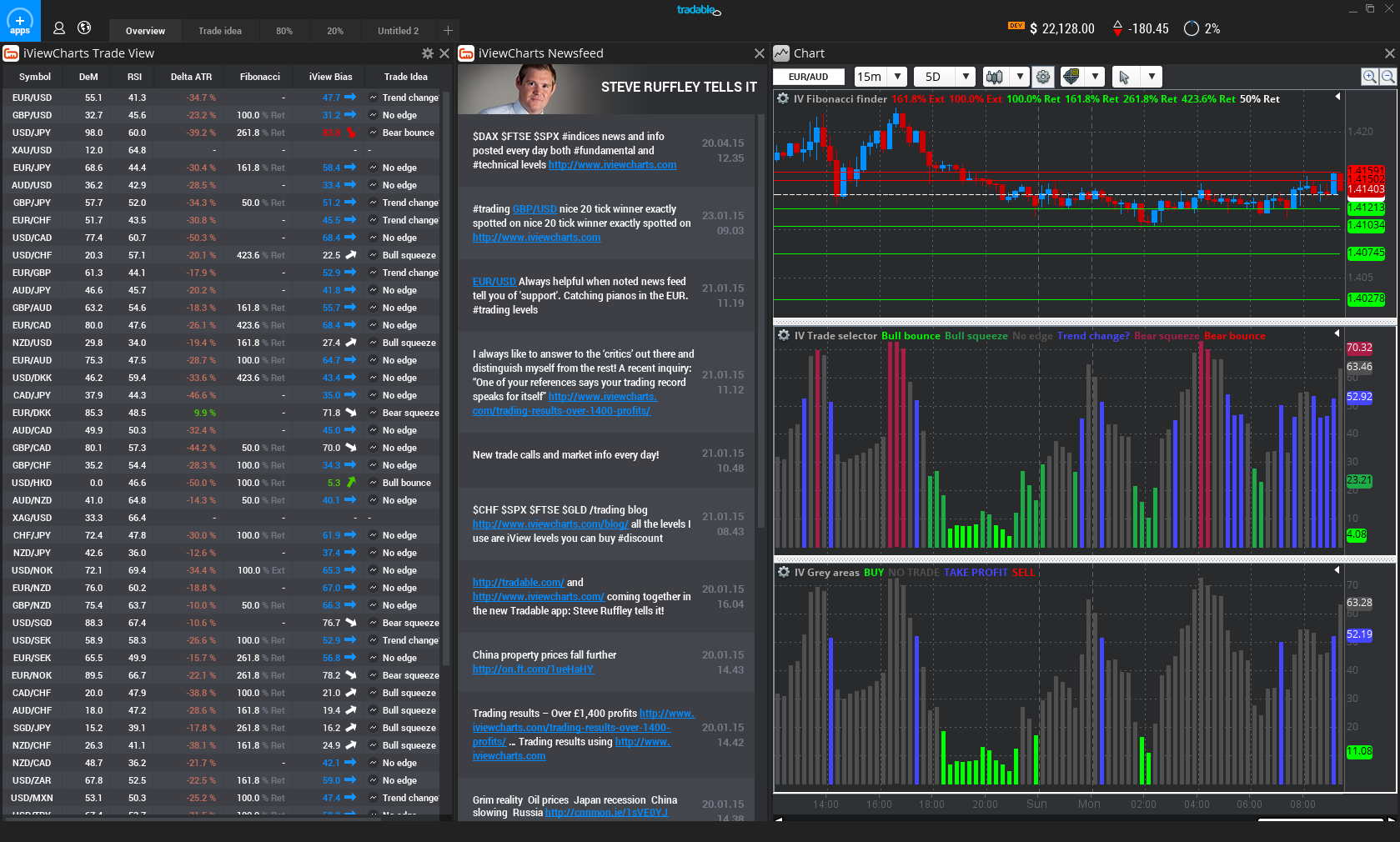 iViewcharts within the Tradable platform