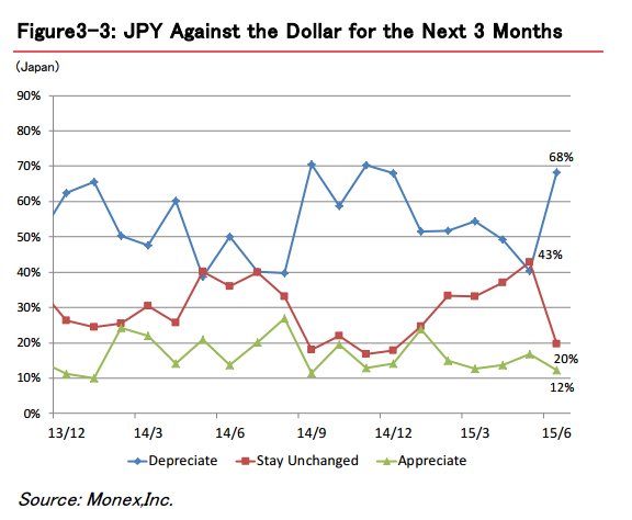 usd jpy monex survey