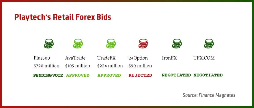 Forex magnates plus500