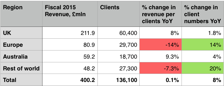IG Group Revenues and Client numbers