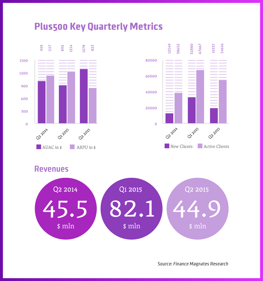 Plus500-Key-Quarterly-Metrics-3