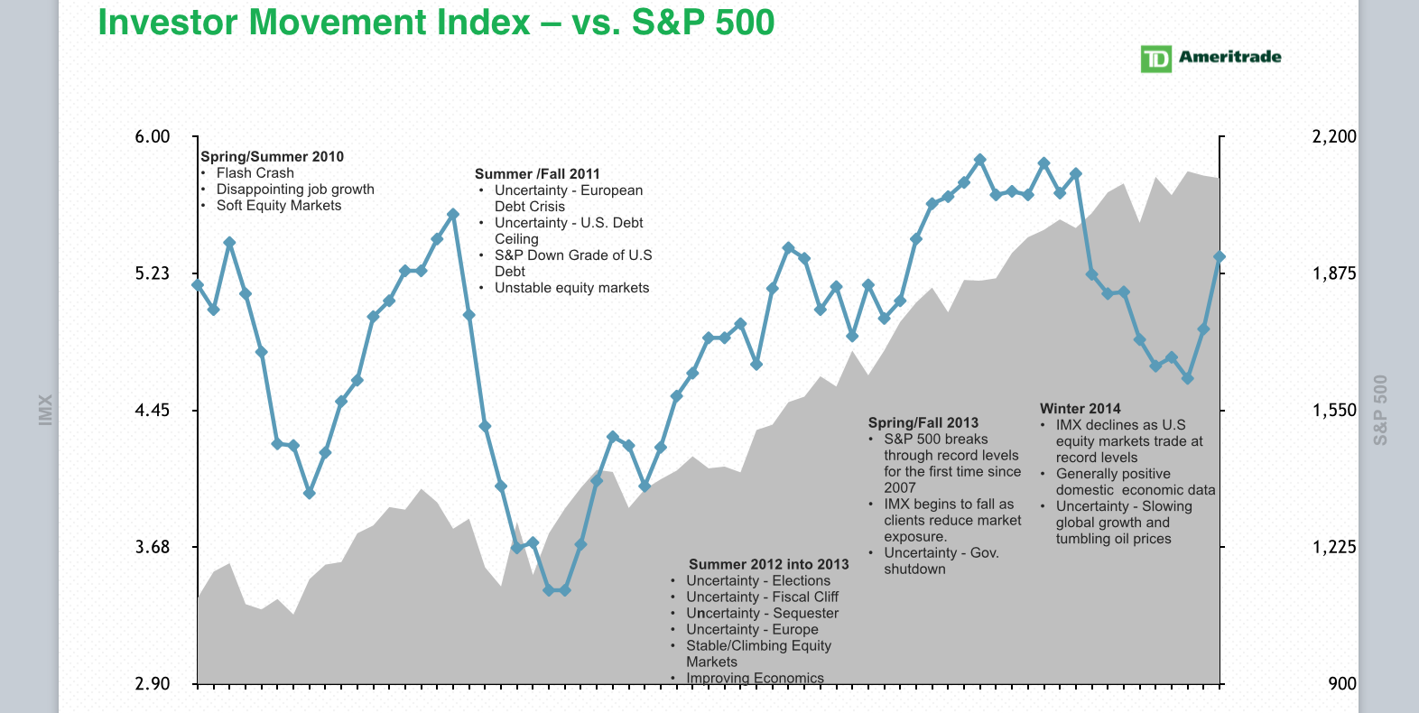 Historical Performance of the IMX and the S&P 500 Index, Source: TD Ameritrade