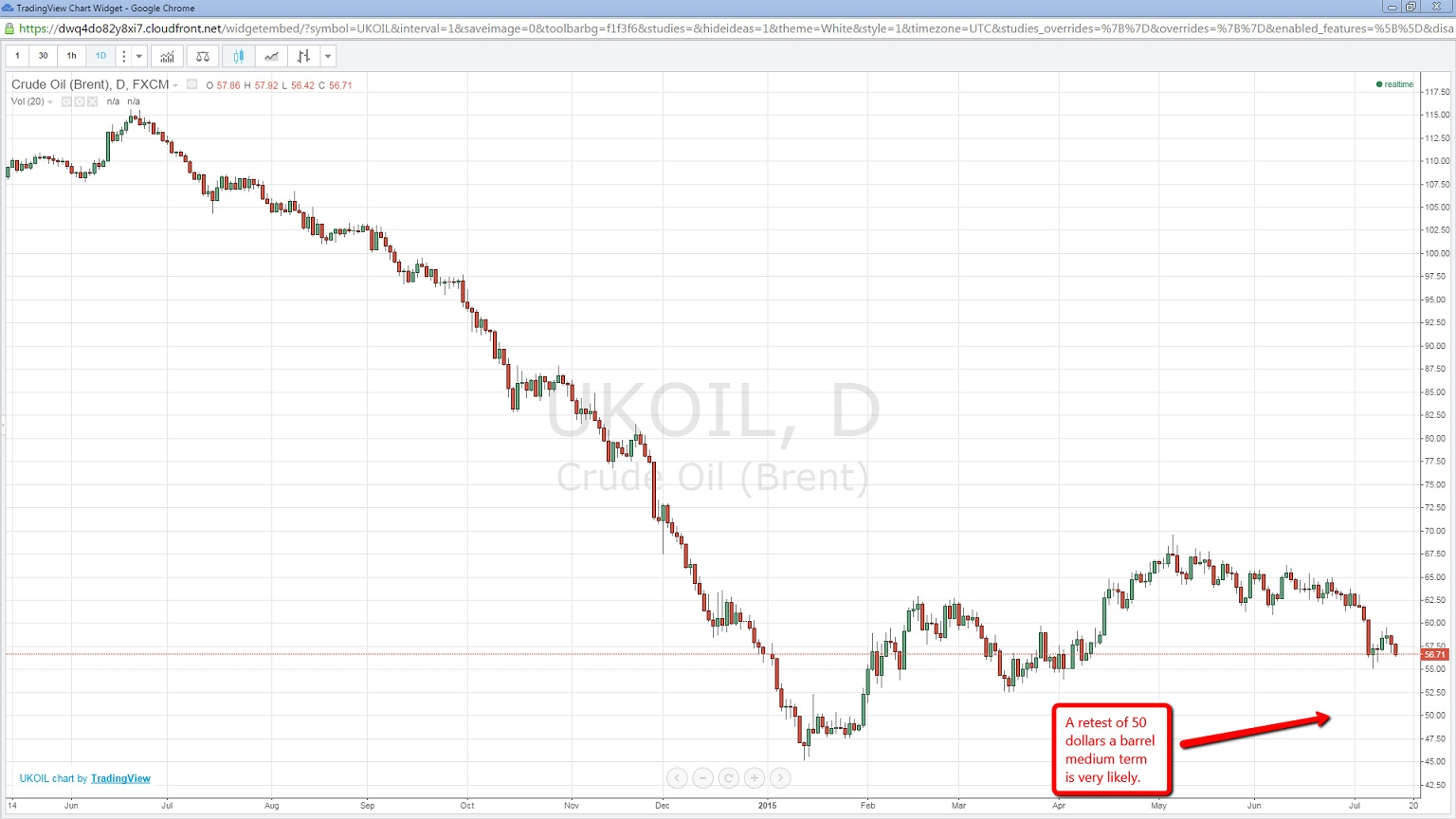 trading_view_oil_rob