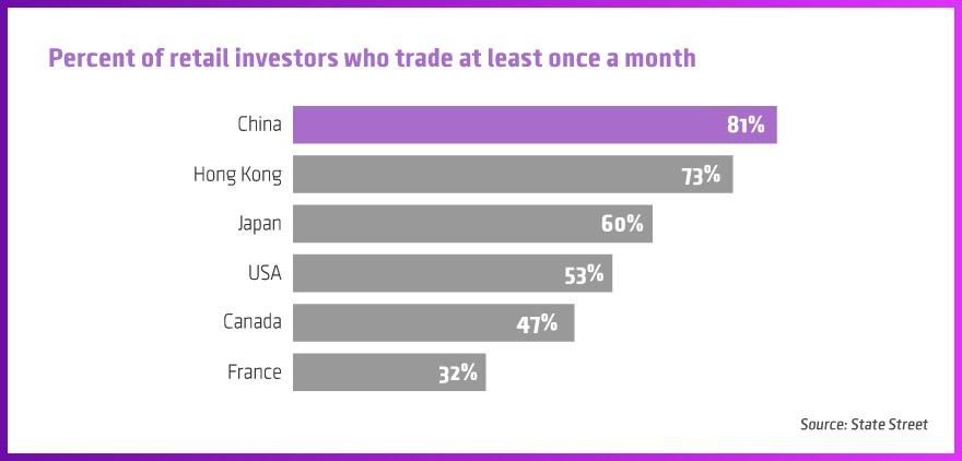 china retail tradng