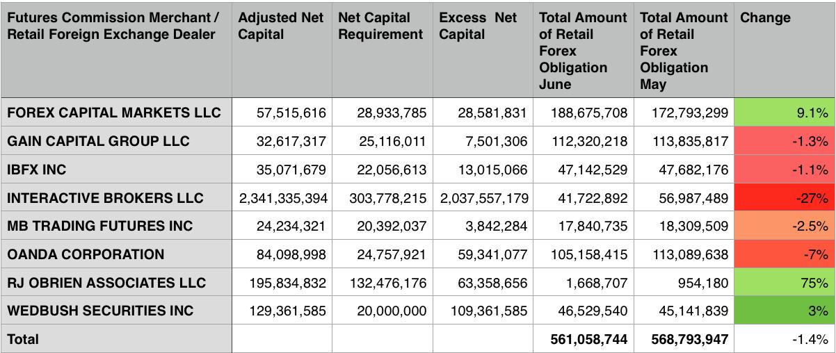 CFTC FCM Data, FXCM, OANDA, Interactive Brokers, GAIN Capital