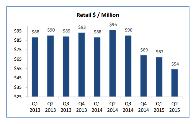 FXCM Retail revenues per million dollars traded (source:FXCM)