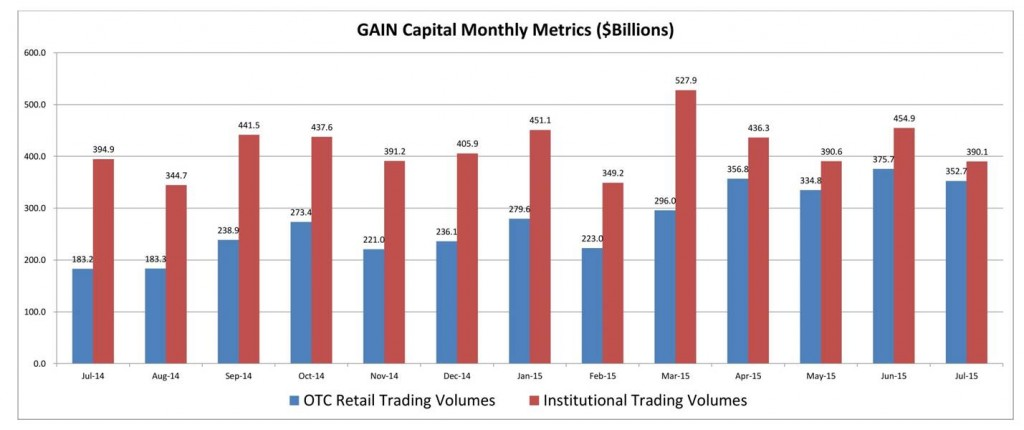 GAIN monthly volumes