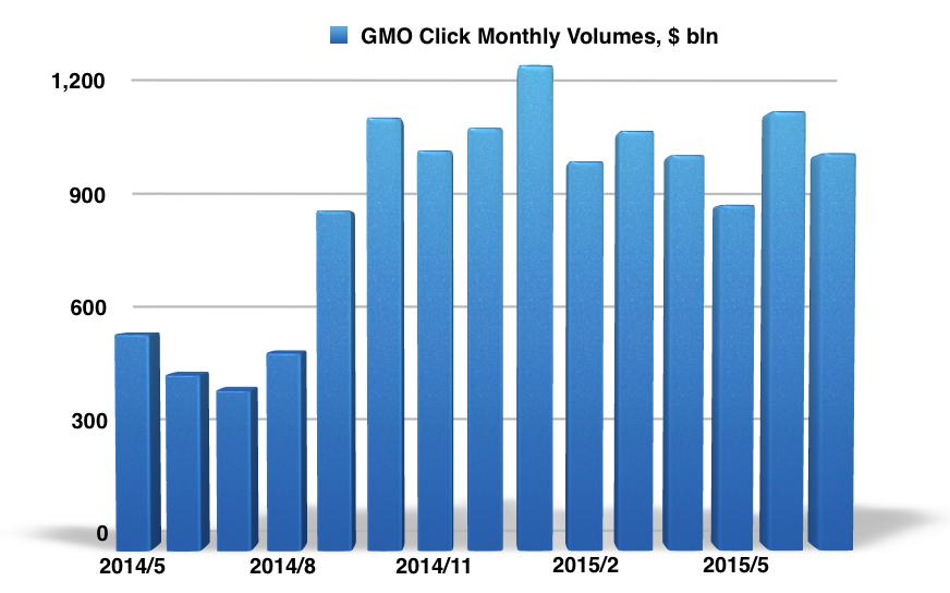 GMO_Click_July