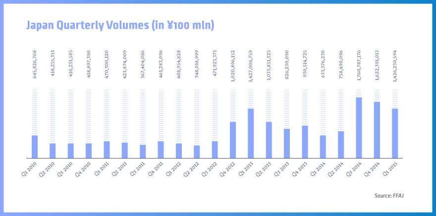 FFAJ volumes