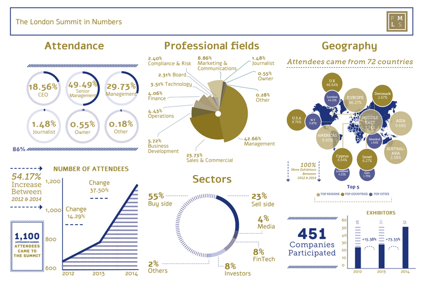 Finance Magnates' London Summit 2014 in Numbers