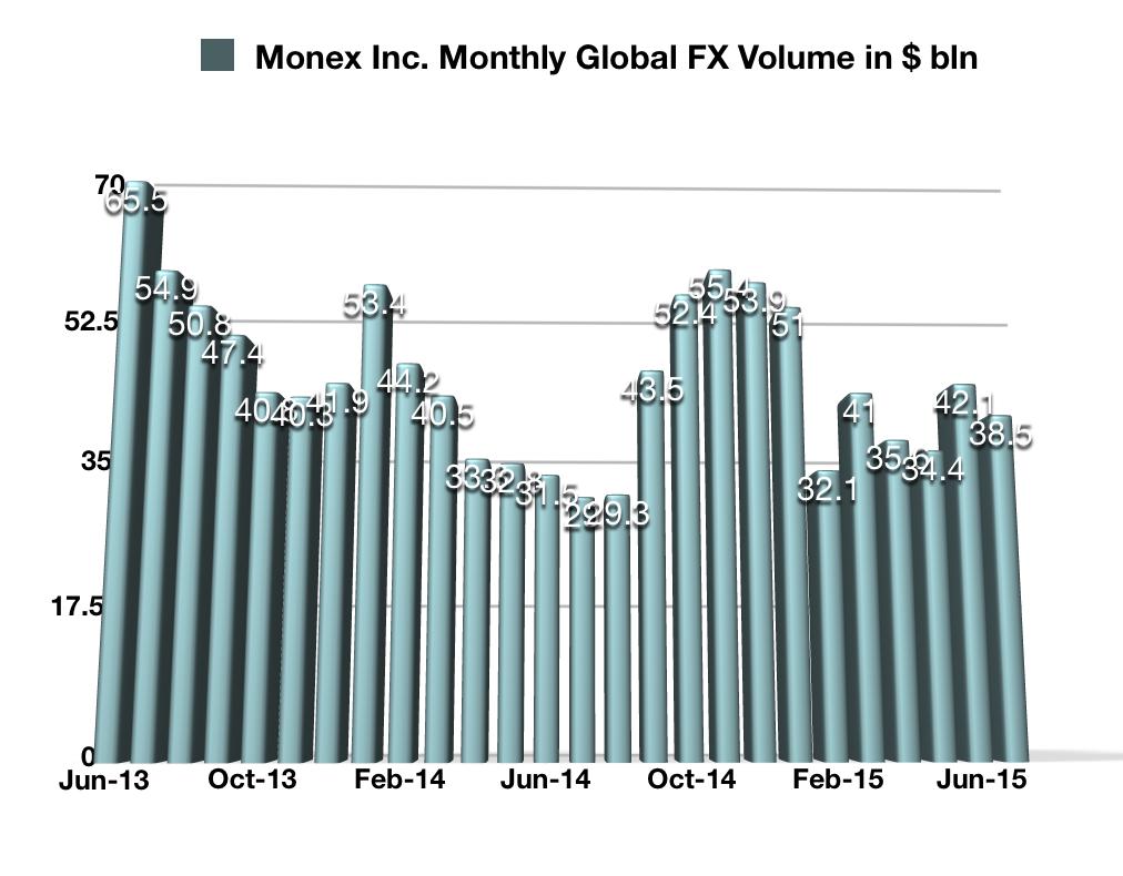 Monex July FX Trading Volumes