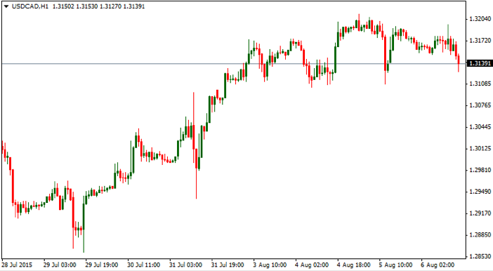 USD/CAD, Chart, trading, crude oil