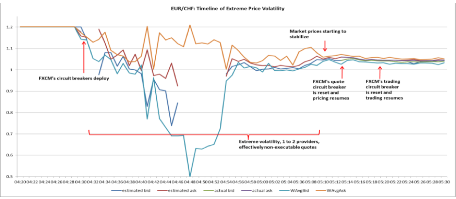 EURCHF volatility and liquidity during the crash