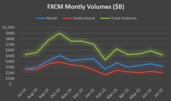 fxcm monthly volumes july 2015