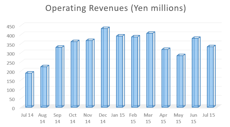 invast securities operating revenues