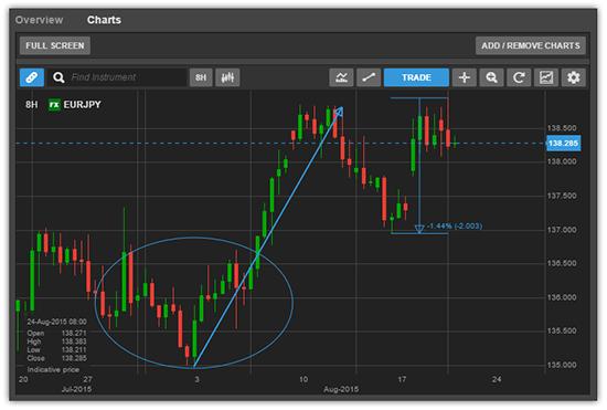 SaxoTraderGO, Saxo Bank, technical analysis, charts, daily fx broker update