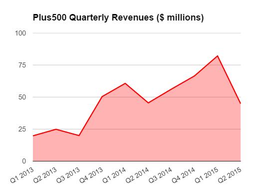 plus500 h1 2015 revenues