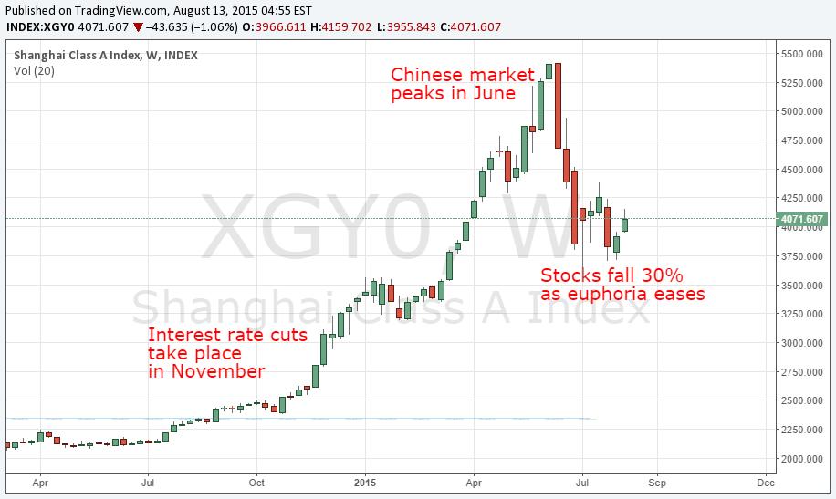 shanghai stock market