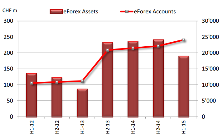 swissquote forex assets and accounts H1 2015