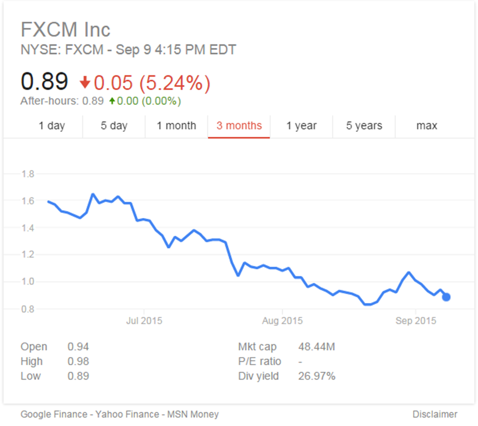 FXCM shares