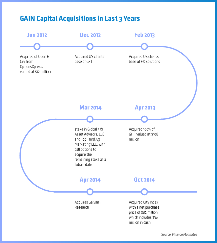 GAIN-Capital-Acquisitions-in-Last-3-Years