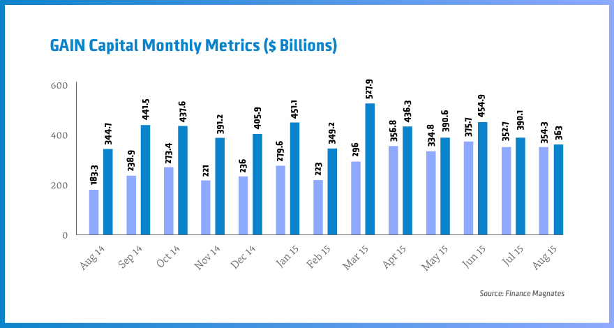 Gain-capital-monthly-metrics